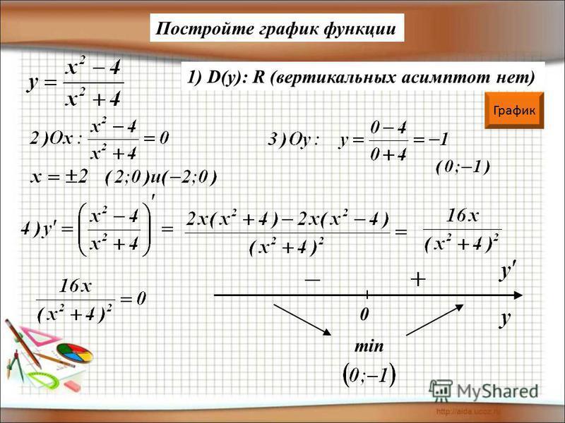 1) D(y): R (вертикальных асимптот нет) Постройте график функции График 0 min