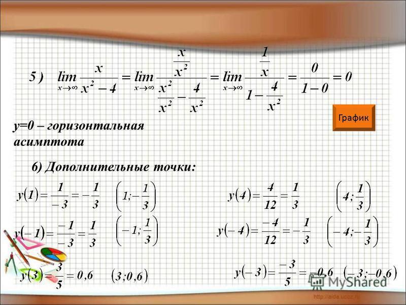 у=0 – горизонтальная асимптота 6) Дополнительные точки: График
