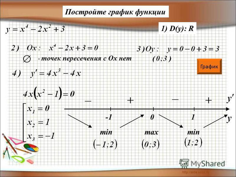 1) D(y): R - точек пересечения с Ох нет 01 min max Постройте график функции График