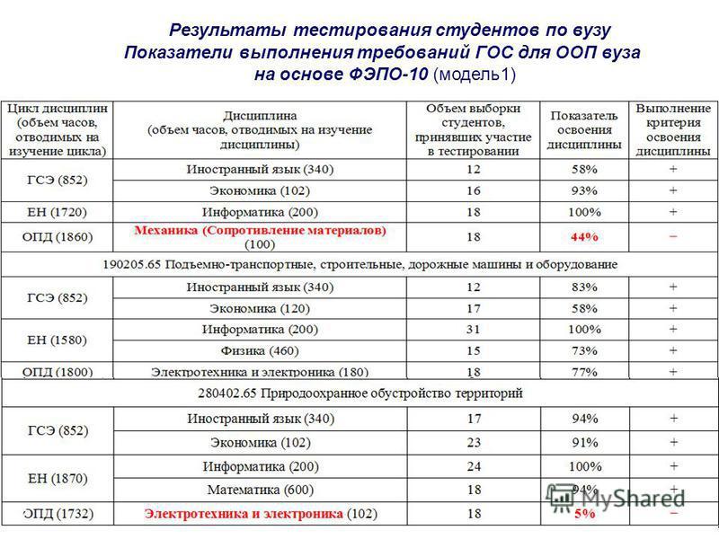Результаты тестирования студентов по вузу Показатели выполнения требований ГОС для ООП вуза на основе ФЭПО-10 (модель 1) 7