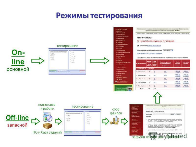 Режимы тестирования On- line основной тестирование Off-line запасной ПО и база заданий подготовка к работе загрузка на сайт для обработки сбор файлов тестирование 10