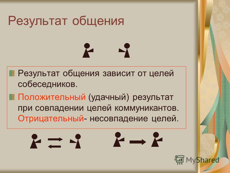 Результат общения Результат общения зависит от целей собеседников. Положительный (удачный) результат при совпадении целей коммуникантов. Отрицательный- несовпадение целей.