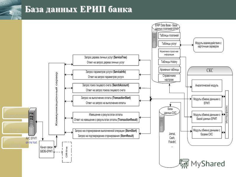 Назад Далее Содержание База данных ЕРИП банка