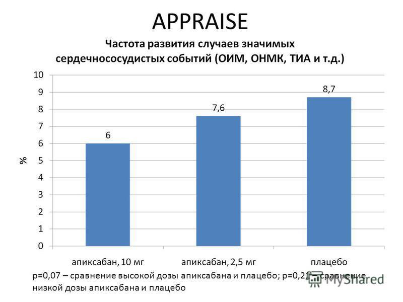 APPRAISE р=0,07 – сравнение высокой дозы апиксабана и плацебо; р=0,21 – сравнение низкой дозы апиксабана и плацебо