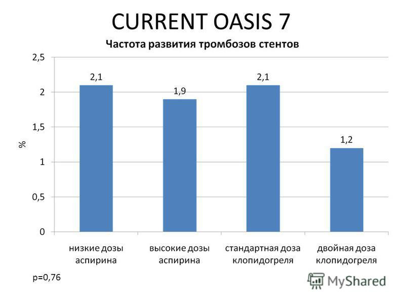 CURRENT OASIS 7 р=0,76