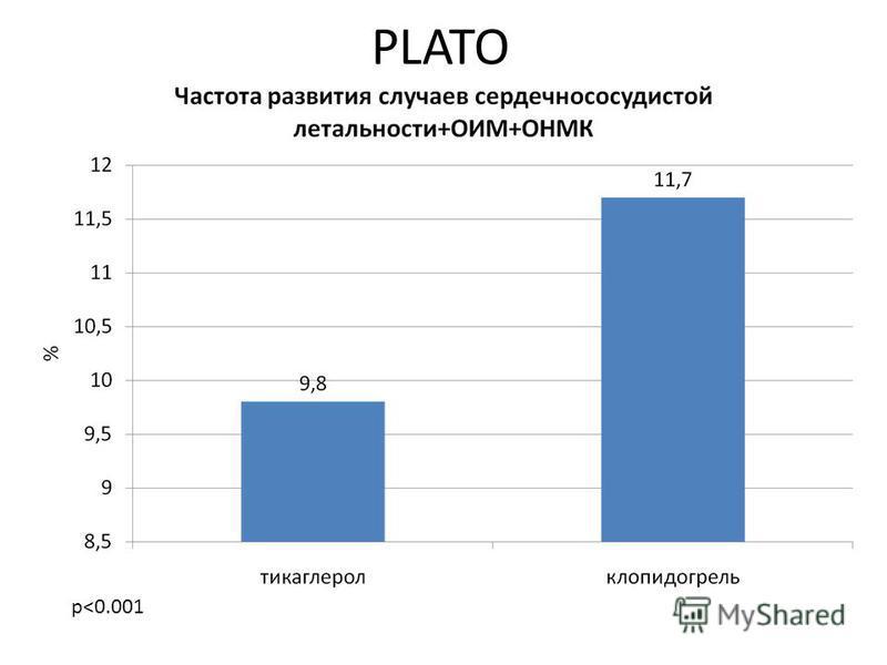 PLATO p<0.001