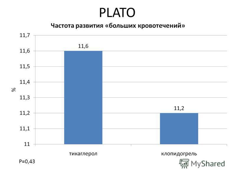 PLATO P=0,43
