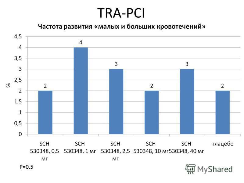 TRA-PCI P=0,5