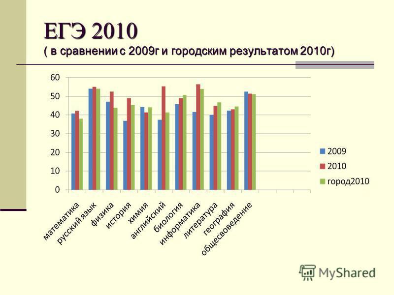 ЕГЭ 2010 ( в сравнении с 2009 г и городским результатом 2010 г)