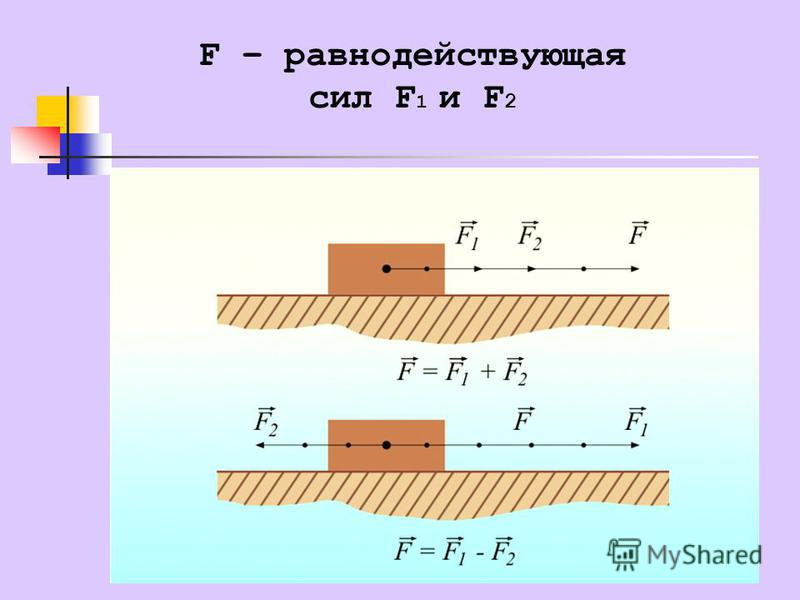 F – равнодействующая сил F 1 и F 2
