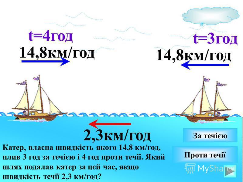 14,8км/год Катер, власна швидкість якого 14,8 км/год, плив 3 год за течією і 4 год проти течії. Який шлях подалав катер за цей час, якщо швидкість течії 2,3 км/год? 14,8км/год Проти течії За течією 2,3км/год t=3год t=4год