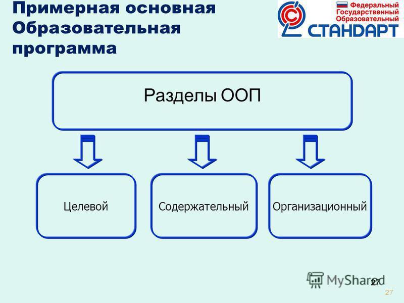 27 Содержательный Организационный Целевой Примерная основная Образовательная программа Разделы ООП