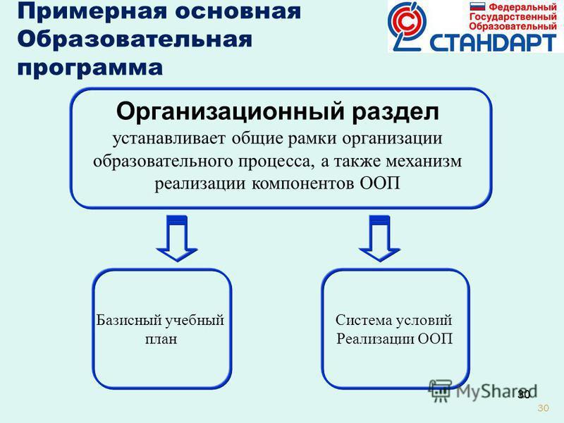 30 Система условий Реализации ООП Базисный учебный план Примерная основная Образовательная программа Организационный раздел устанавливает общие рамки организации образовательного процесса, а также механизм реализации компонентов ООП
