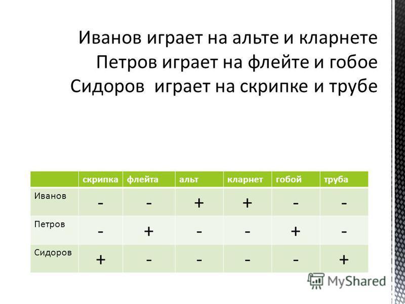 скрипкафлейтаальткларнетгобойтруба Иванов --++-- Петров -+--+- Сидоров +----+
