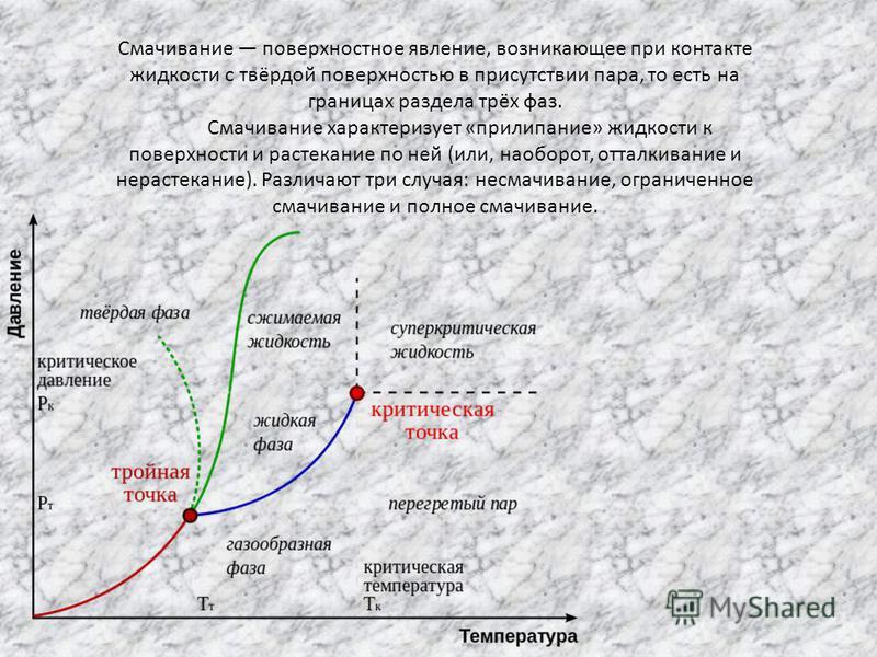 Смачивание поверхностное явление, возникающее при контакте жидкости с твёрдой поверхностью в присутствии пара, то есть на границах раздела трёх фаз. Смачивание характеризует «прилипание» жидкости к поверхности и растекание по ней (или, наоборот, отта
