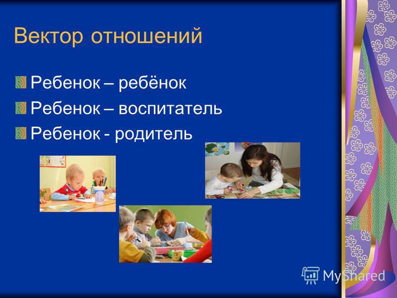 Вектор отношений Ребенок – ребёнок Ребенок – воспитатель Ребенок - родитель