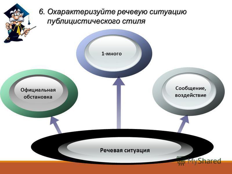 6. Охарактеризуйте речевую ситуацию публицистического стиля публицистического стиля Речевая ситуация 1-много Официальная обстановка Сообщение, воздействие