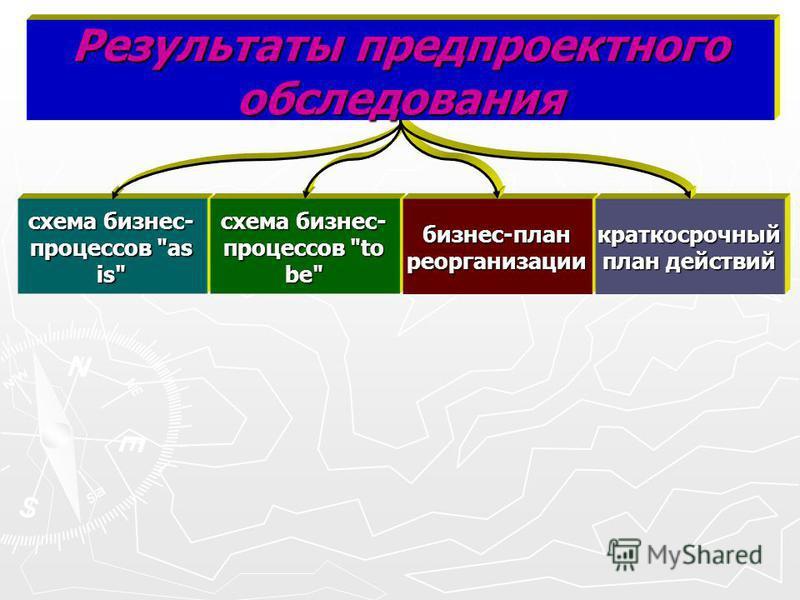 схема бизнес- процессов as is схема бизнес- процессов to be бизнес-план реорганизации краткосрочный план действий Результаты предпроектного обследования