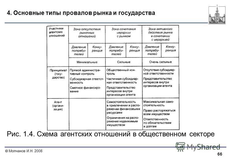 66 Молчанов И.Н. 2008 4. Основные типы провалов рынка и государства Рис. 1.4. Схема агентских отношений в общественном секторе