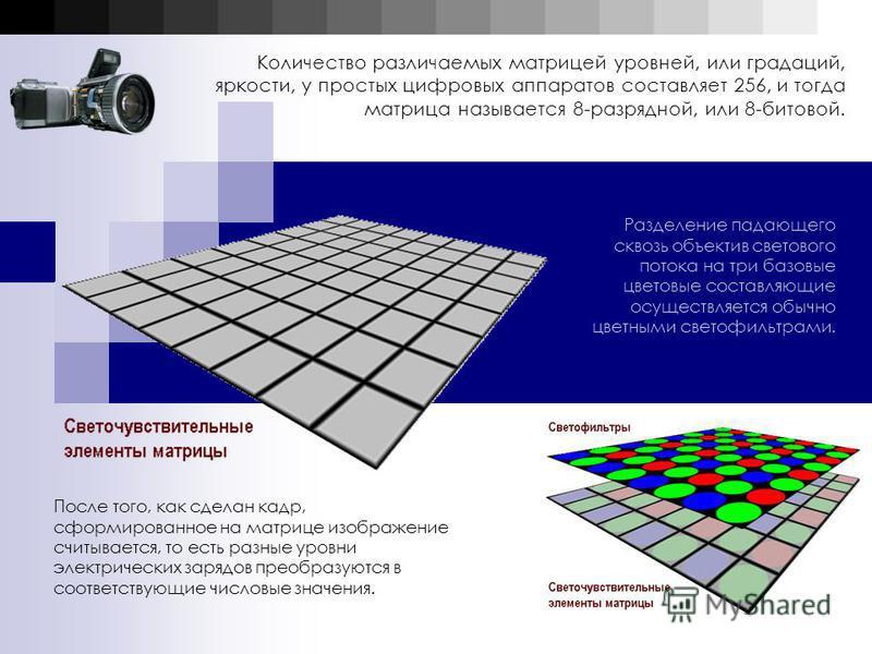Количество различаемых матрицей уровней, или градаций, яркости, у простых цифровых аппаратов составляет 256, и тогда матрица называется 8-разрядной, или 8-битовой. Разделение падающего сквозь объектив светового потока на три базовые цветовые составля