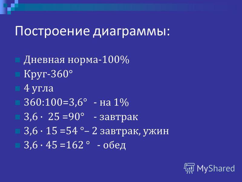 Построение диаграммы: Дневная норма-100% Круг-360° 4 угла 360:100=3,6° - на 1% 3,6 · 25 =90° - завтрак 3,6 · 15 =54 °– 2 завтрак, ужин 3,6 · 45 =162 ° - обед