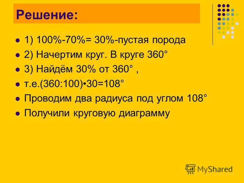 Решение: 1) 100%-70%= 30%-пустая порода 2) Начертим круг. В круге 360° 3) Найдём 30% от 360°, т.е.(360:100)30=108° Проводим два радиуса под углом 108° Получили круговую диаграмму