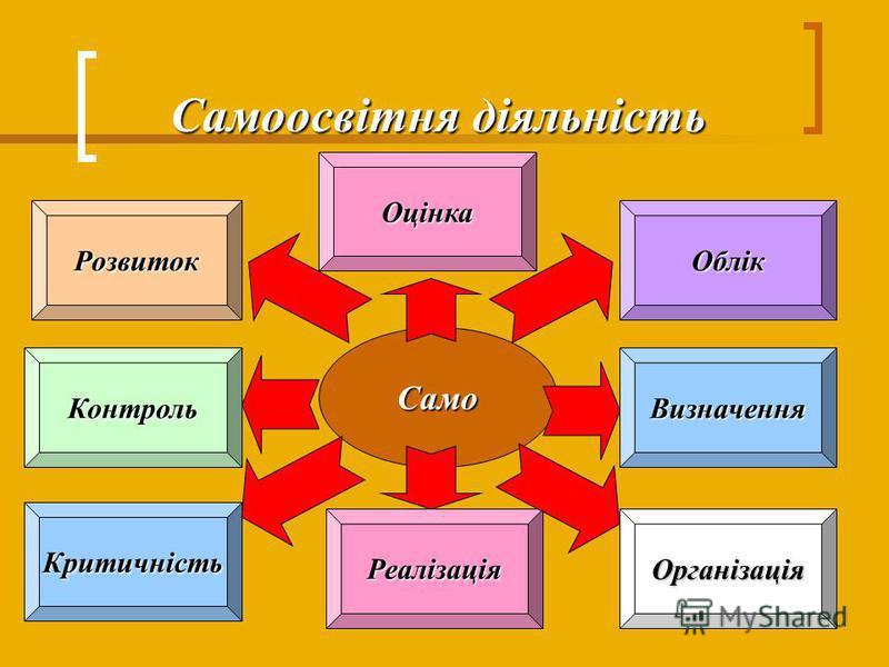 Самоосвітня діяльність Само Розвиток Контроль Критичність Реалізація Облік Визначення Організація Оцінка