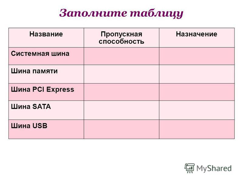 Заполните таблицу Название Пропускная способность Назначение Системная шина Шина памяти Шина PCI Express Шина SATA Шина USB