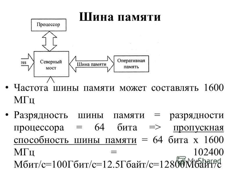 Шина памяти Частота шины памяти может составлять 1600 МГц Разрядность шины памяти = разрядности процессора = 64 бита => пропускная способность шины памяти = 64 бита х 1600 МГц = 102400 Мбит/с=100Гбит/c=12.5Гбайт/c=12800Мбайт/c