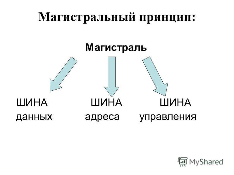 Магистральный принцип: Магистраль ШИНА ШИНА ШИНА данных адреса управления