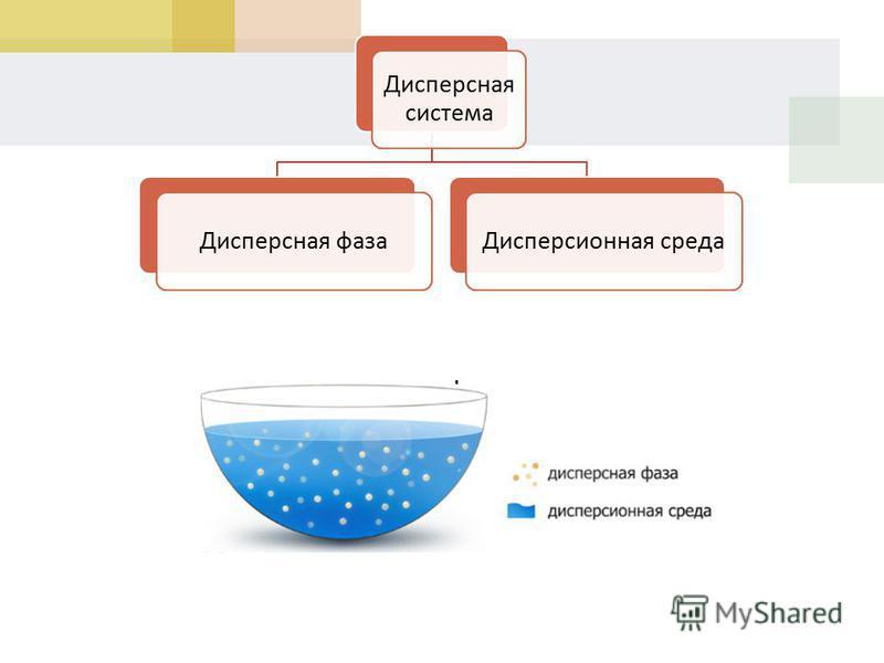 Дисперсная система Дисперсная фаза Дисперсионная среда