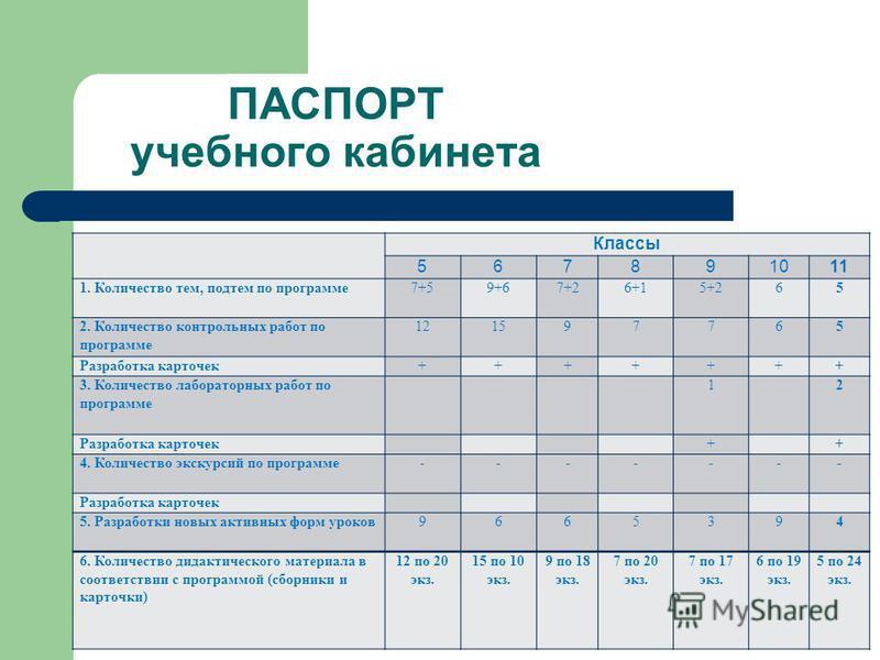 Презентация на тему Кабинет творческая лаборатория учителя  9 Классы Количество тем подтем по программе Количество контрольных работ
