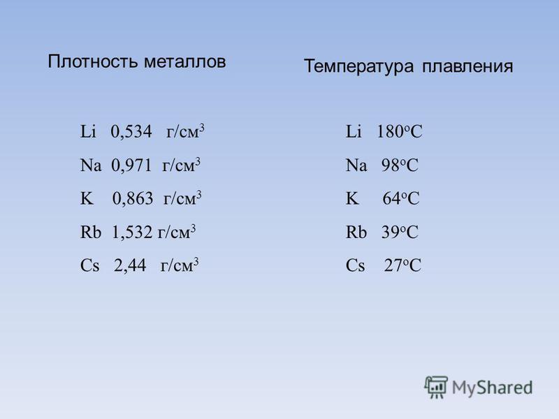 Плотность металлов Температура плавления Li 0,534 г/см 3 Na 0,971 г/см 3 K 0,863 г/см 3 Rb 1,532 г/см 3 Cs 2,44 г/см 3 Li 180 о С Na 98 о С K 64 о С Rb 39 о С Cs 27 о С