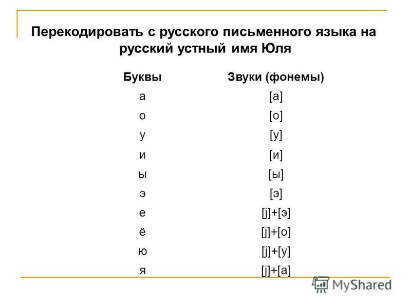Соответствие букв и звуков Буквы Звуки (фонемы) a[a] o[o] y[y] и[и][и] ы[ы][ы] э[э][э] е[j]+[э] ё[j]+[о] ю[j]+[у] я[j]+[а] Перекодировать с русского письменного языка на русский устный имя Юля