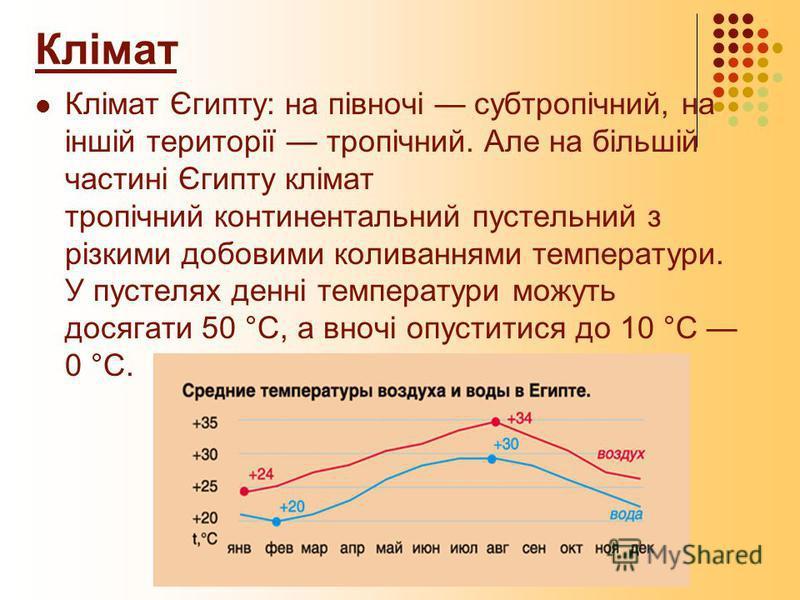 Клімат Клімат Єгипту: на півночі субтропічний, на іншій території тропічний. Але на більшій частині Єгипту клімат тропічний континентальний пустельний з різкими добовими коливаннями температури. У пустелях денні температури можуть досягати 50 °С, а в