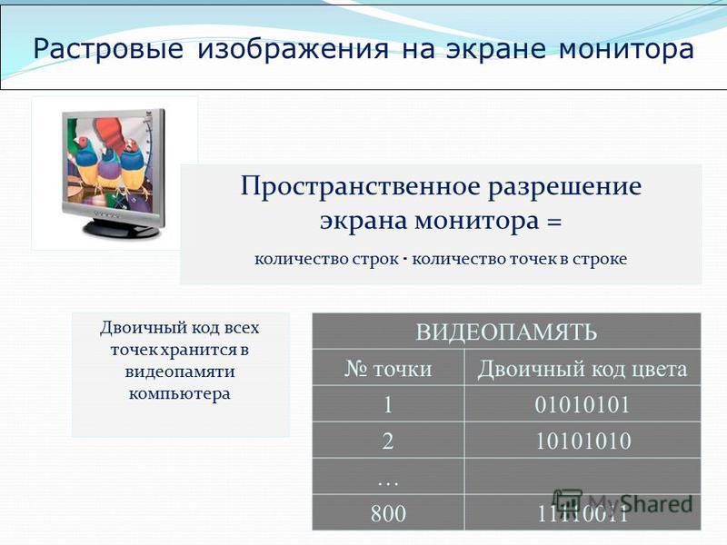 Растровые изображения на экране монитора Двоичный код всех точек хранится в видеопамяти компьютера ВИДЕОПАМЯТЬ точки Двоичный код цвета 101010101 210101010 … 80011110011 Пространственное разрешение экрана монитора = количество строк количество точек