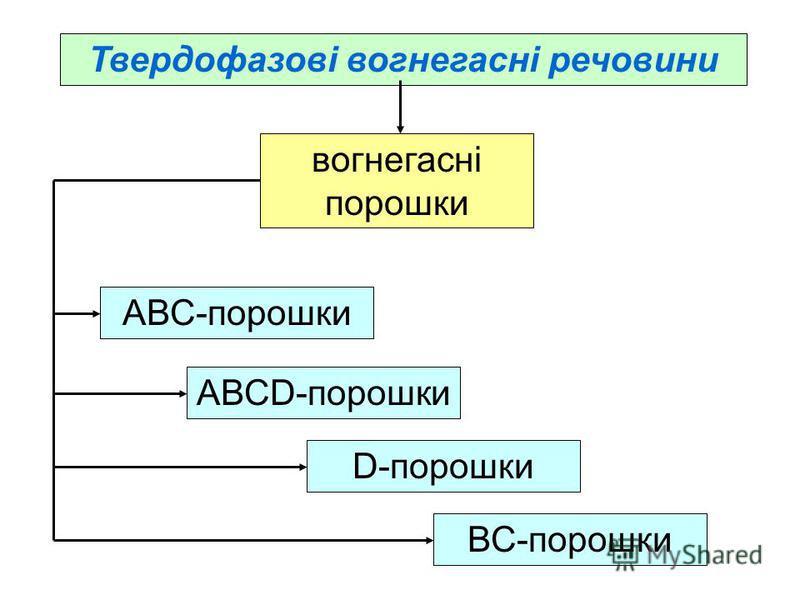 Твердофазові вогнегасні речовини вогнегасні порошки АВС-порошки АВСD-порошки D-порошки ВС-порошки
