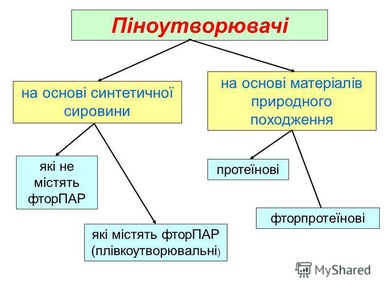 Піноутворювачі на основі синтетичної сировини на основі матеріалів природного походження які не містять фторПАР які містять фторПАР (плівкоутворювальні ) протеїнові фторпротеїнові