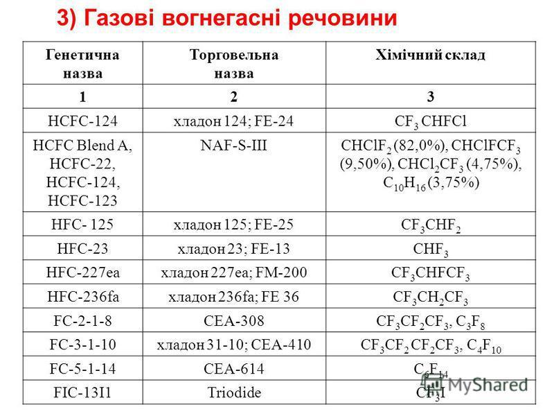 3) Газові вогнегасні речовини Генетична назва Торговельна назва Хімічний склад 123 HCFC-124 хладон 124; FE-24 СF 3 СHFCl HCFC Blend A, НCFC-22, HCFC-124, HCFC-123 NAF-S-IIICHClF 2 (82,0%), CHClFCF 3 (9,50%), CHCl 2 CF 3 (4,75%), С 10 Н 16 (3,75%) HFC