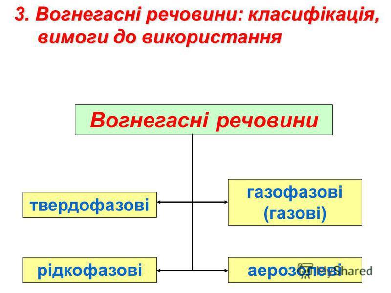 Вогнегасні речовини твердофазові рідкофазові газофазові (газові) аерозолеві 3. Вогнегасні речовини: класифікація, вимоги до використання