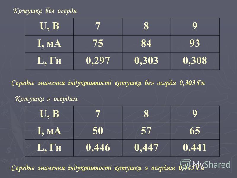 U, В789 I, мА758493 L, Гн0,2970,3030,308 U, В789 I, мА505765 L, Гн0,4460,4470,441 Котушка без осердя Котушка з осердям Середнє значення індуктивності котушки без осердя 0,303 Гн Середнє значення індуктивності котушки з осердям 0,445 Гн