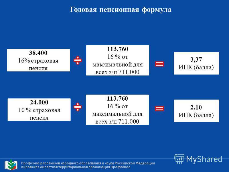 Профсоюз работников народного образования и науки Российской Федерации Кировская областная территориальная организация Профсоюза Годовая пенсионная формула 113.760 16 % от максимальной для всех з/п 711.000 3,37 ИПК (балла) 24.000 10 % страховая пенси