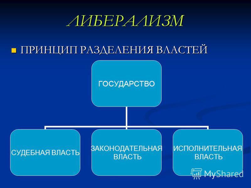 ЛИБЕРАЛИЗМ ПРИНЦИП РАЗДЕЛЕНИЯ ВЛАСТЕЙ ПРИНЦИП РАЗДЕЛЕНИЯ ВЛАСТЕЙ ГОСУДАРСТВО СУДЕБНАЯ ВЛАСТЬ ЗАКОНОДАТЕЛЬНАЯ ВЛАСТЬ ИСПОЛНИТЕЛЬНАЯ ВЛАСТЬ