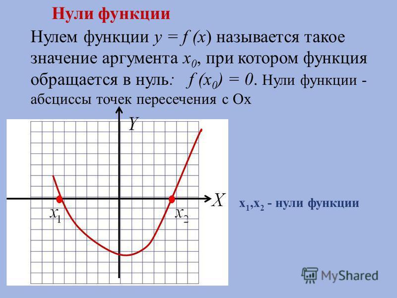 Нулем функции y = f (x ) называется такое значение аргумента x 0, при котором функция обращается в нуль : f (x 0 ) = 0. Нули функции - абсциссы точек пересечения с Ох Нули функции x 1,x 2 - нули функции