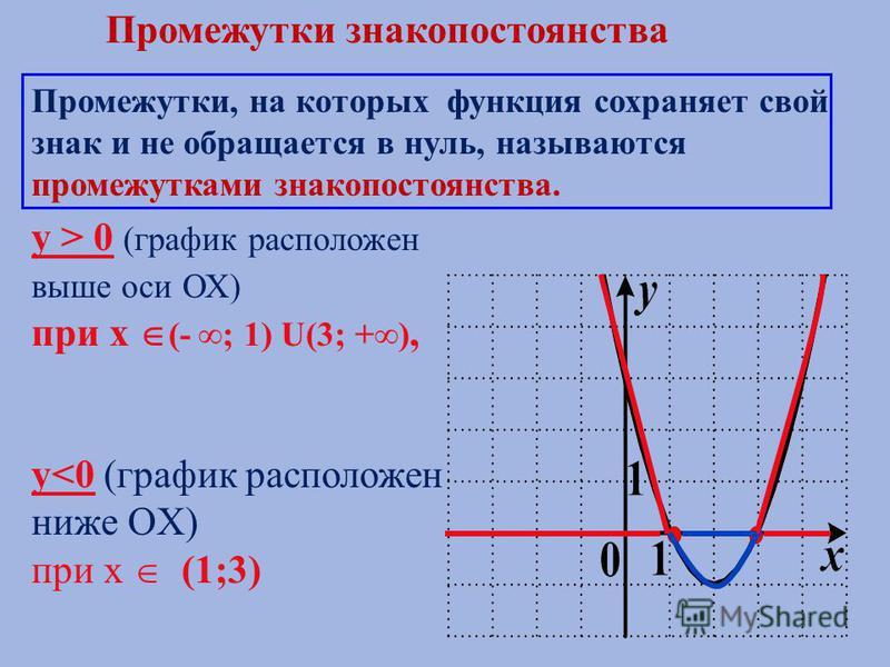 Промежутки, на которых функция сохраняет свой знак и не обращается в нуль, называются промежутками знакопостоянства. y > 0 (график расположен выше оси ОХ) при х (- ; 1) U(3; +), y<0 (график расположен ниже OX) при х (1;3) Промежутки знакопостоянства