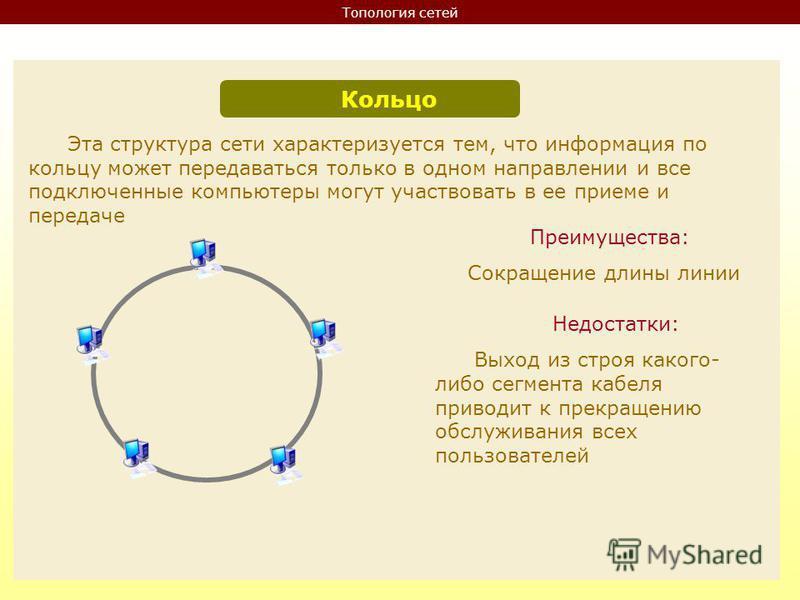 Топология сетей Кольцо Эта структура сети характеризуется тем, что информация по кольцу может передаваться только в одном направлении и все подключенные компьютеры могут участвовать в ее приеме и передаче Преимущества: Сокращение длины линии Недостат