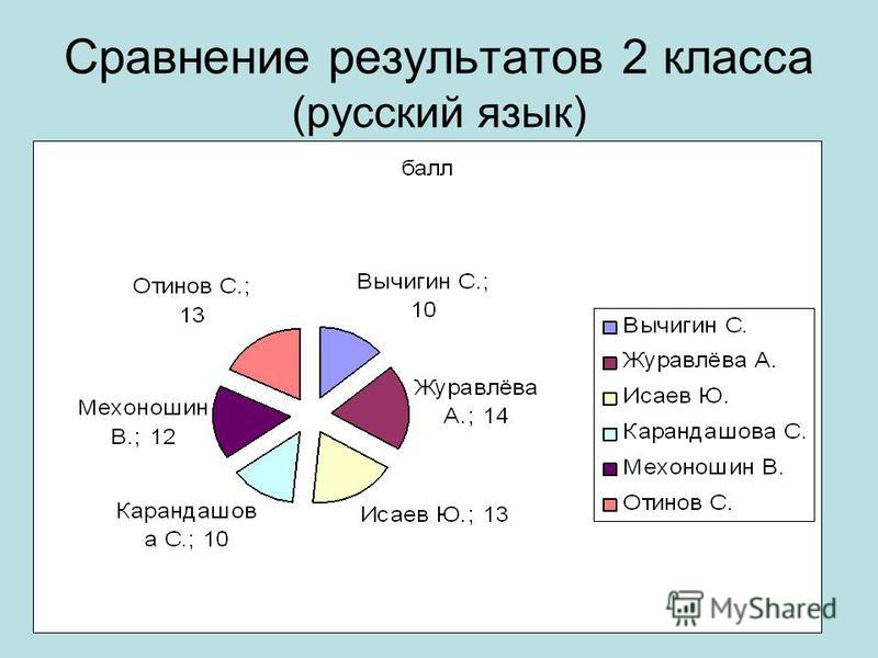 Сравнение результатов 2 класса (русский язык)