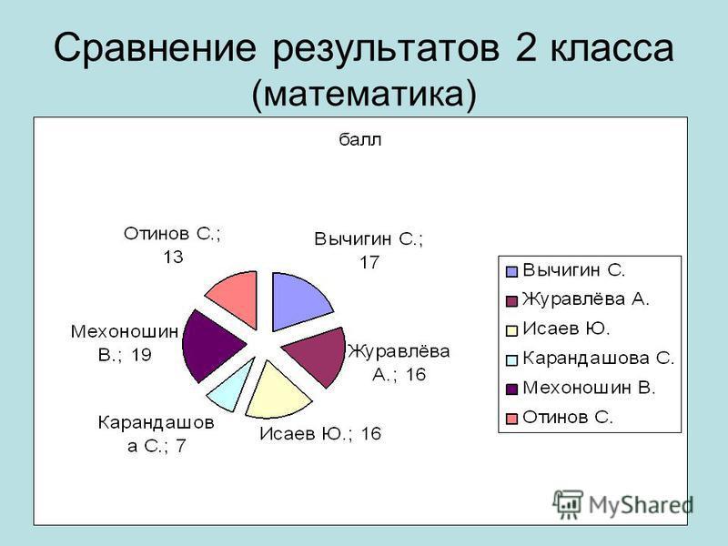 Сравнение результатов 2 класса (математика)