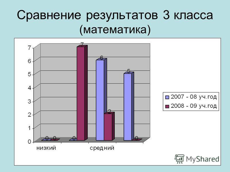 Сравнение результатов 3 класса (математика)