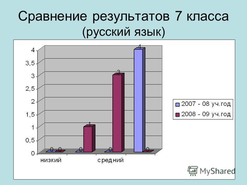 Сравнение результатов 7 класса (русский язык)